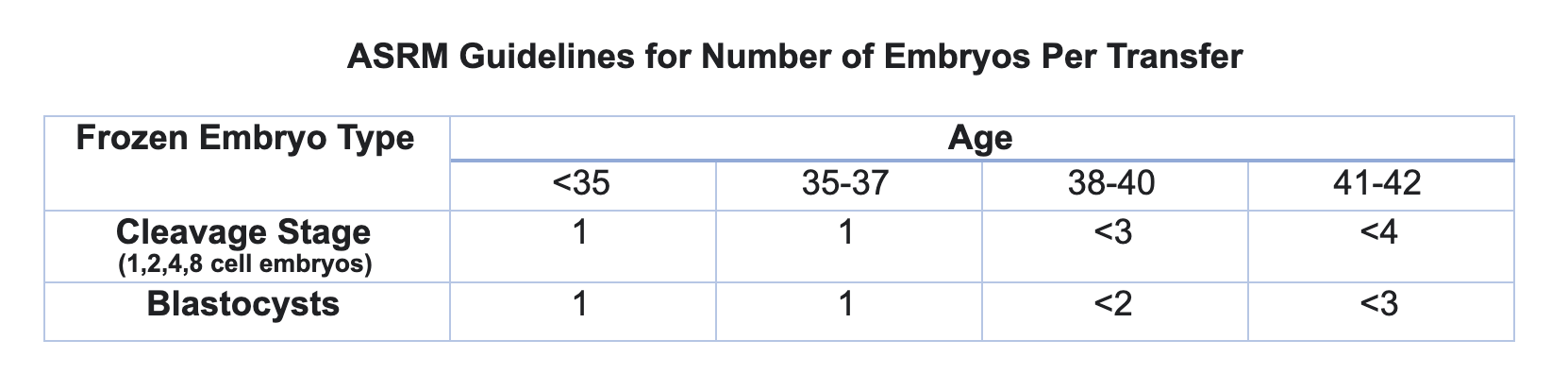 ASMR Guidelines for Embryo Transfers
