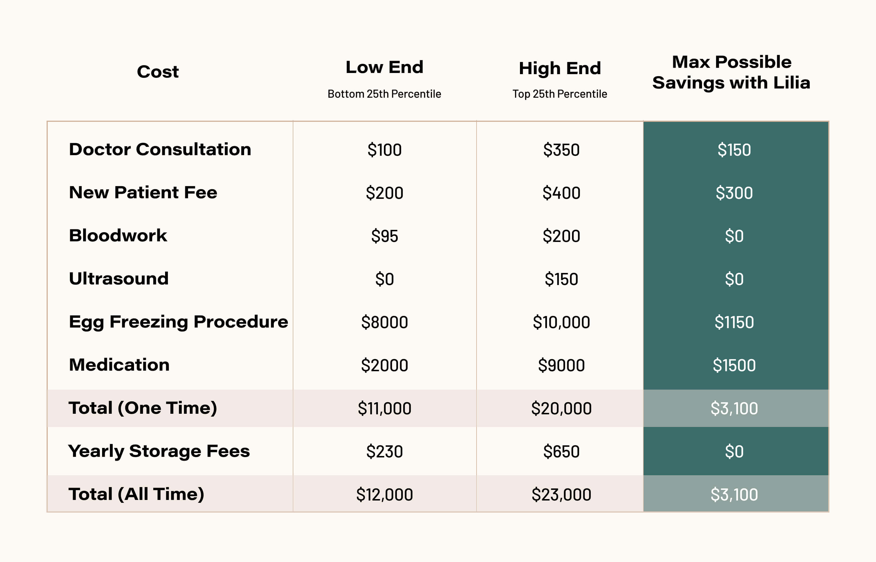 Summarized Costs Table