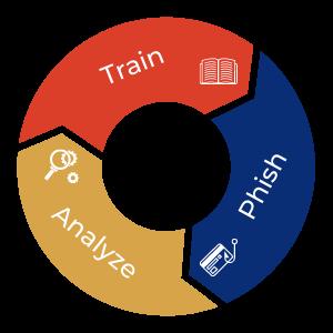 awareness training cycle
