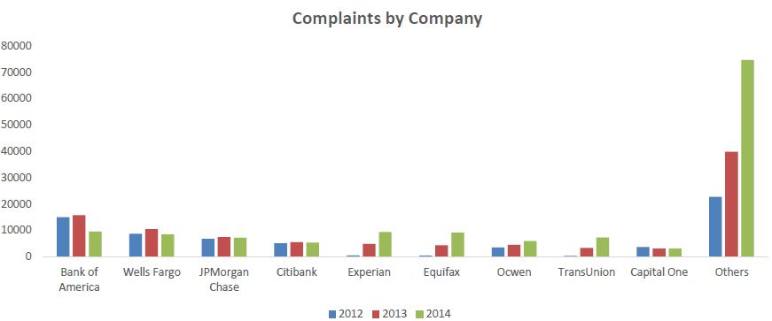 company wise chart