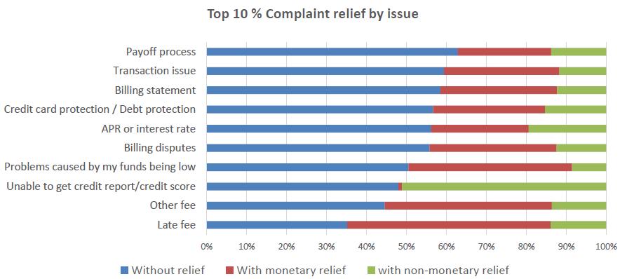 complaint relief chart