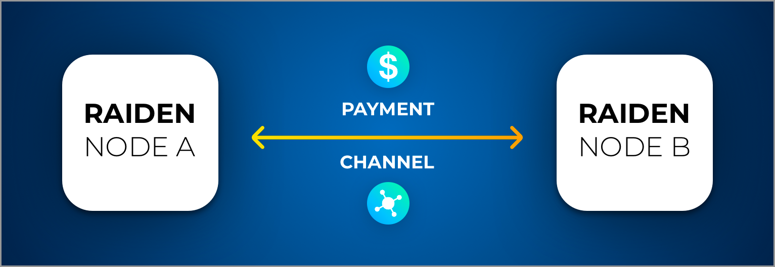 Payment Channels with Raiden
