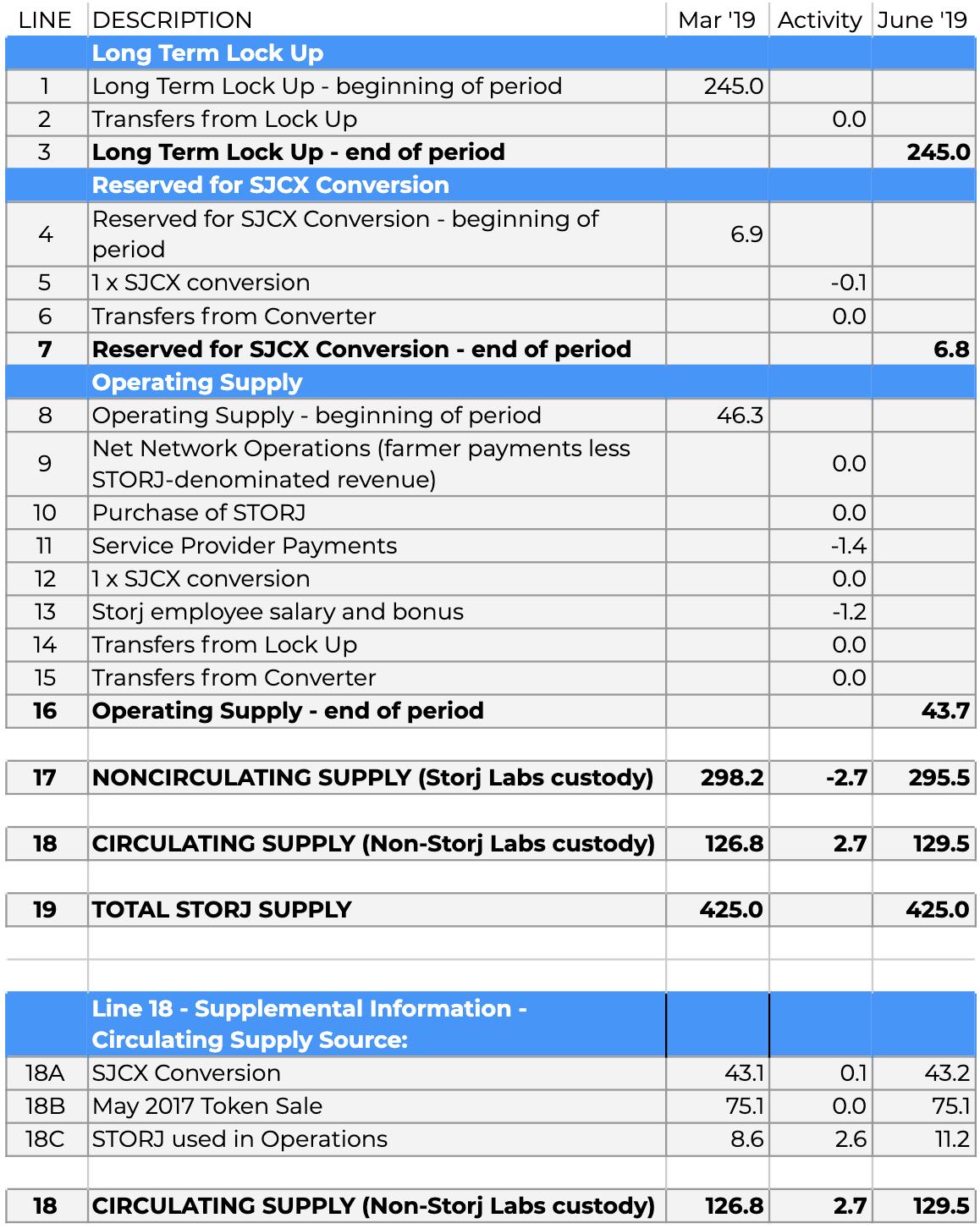 Q2 2019 Token Report Chart