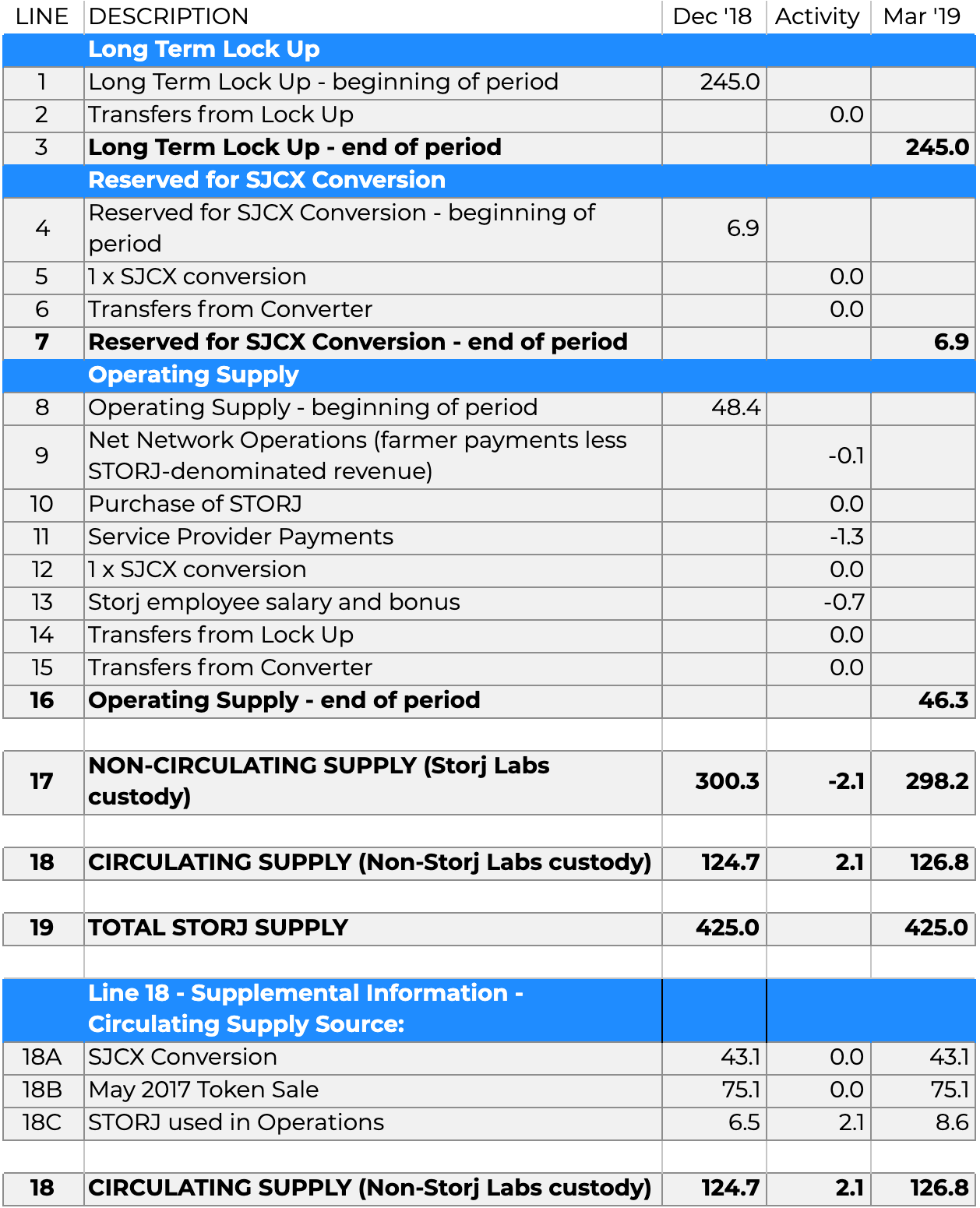 /blog/img/q1-19-token-report-numbers-1.png