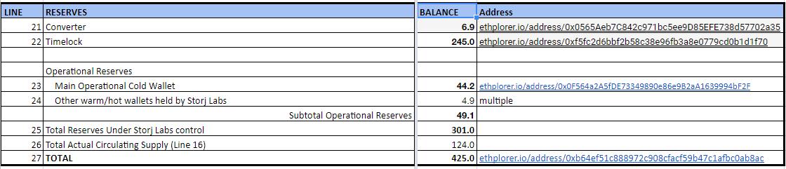 STORJ token reserves