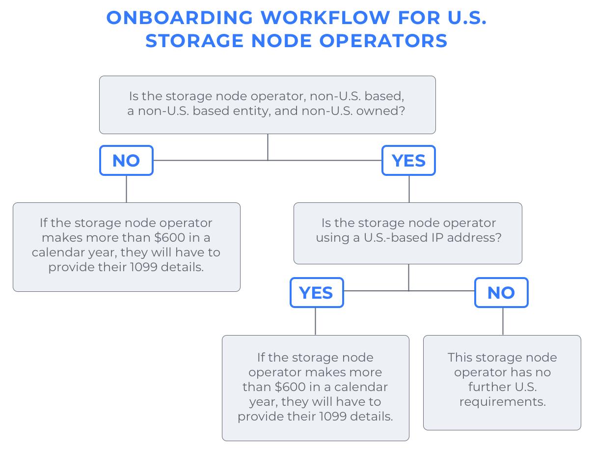 Workflow for new storage node operators