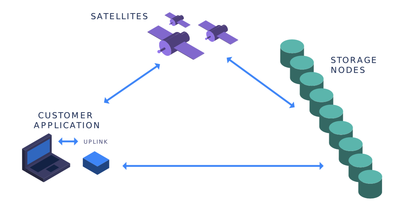 The Storj test network (storj-sim) enables you to run all the components of the Storj platform (Satellite, Uplink client, and storage nodes) and test them on your local machine.