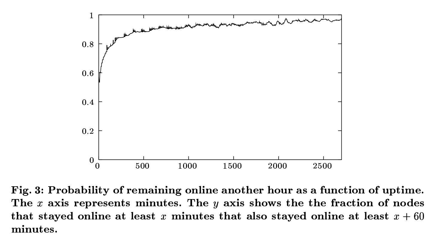 Kademlia - probability of remaining online another hour as a function of uptime
