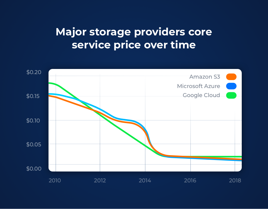 Price of cloud storage from 2010 to 2018