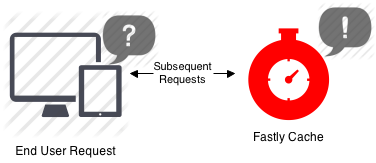 Caching basics subsequent request