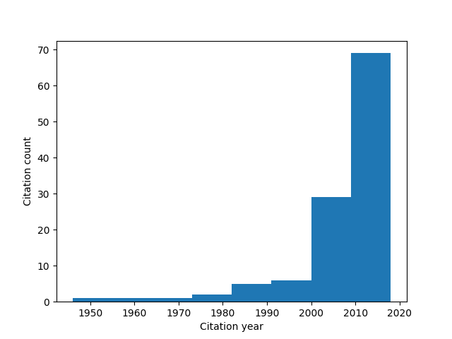 Storj White Paper Citations By Publish Date