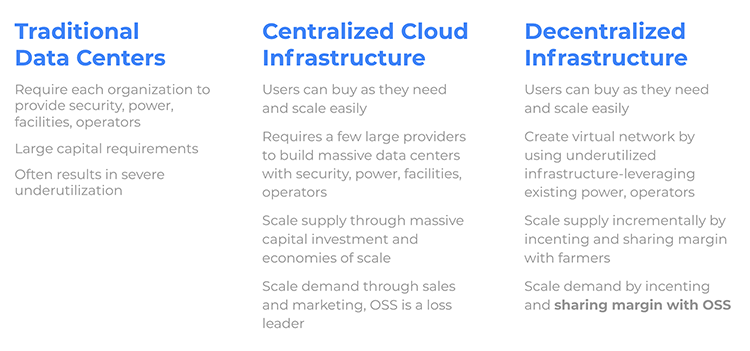 The differences between traditional datacenters, centralized cloud and decentralized infrastructure