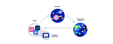 Storj, Visual Network Overview.