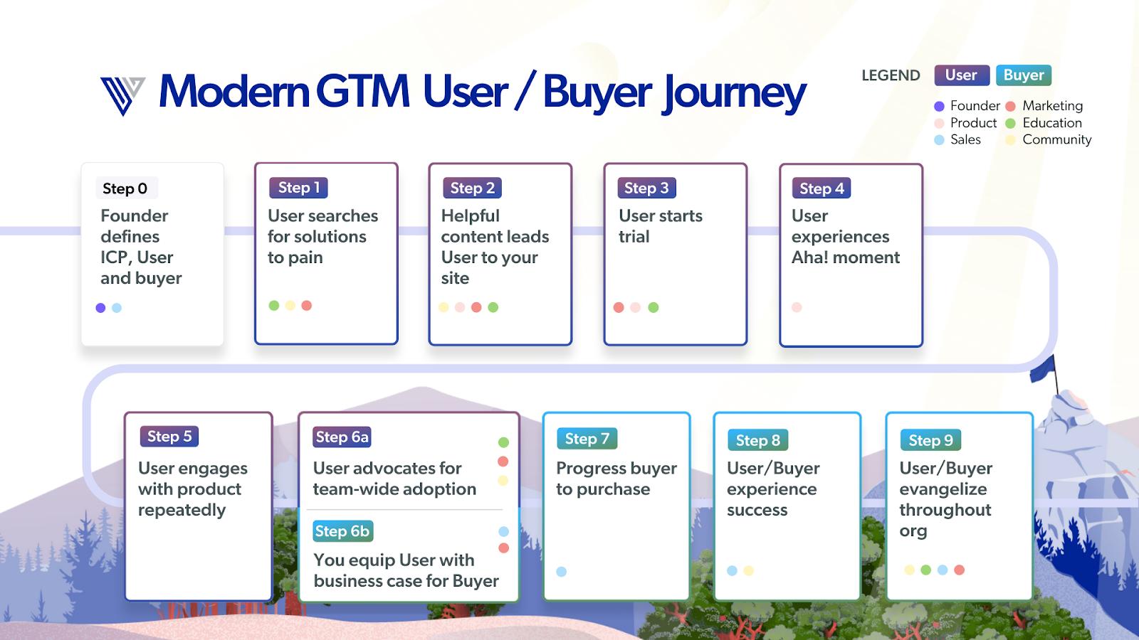 Modern GTM User/Buyer Journey