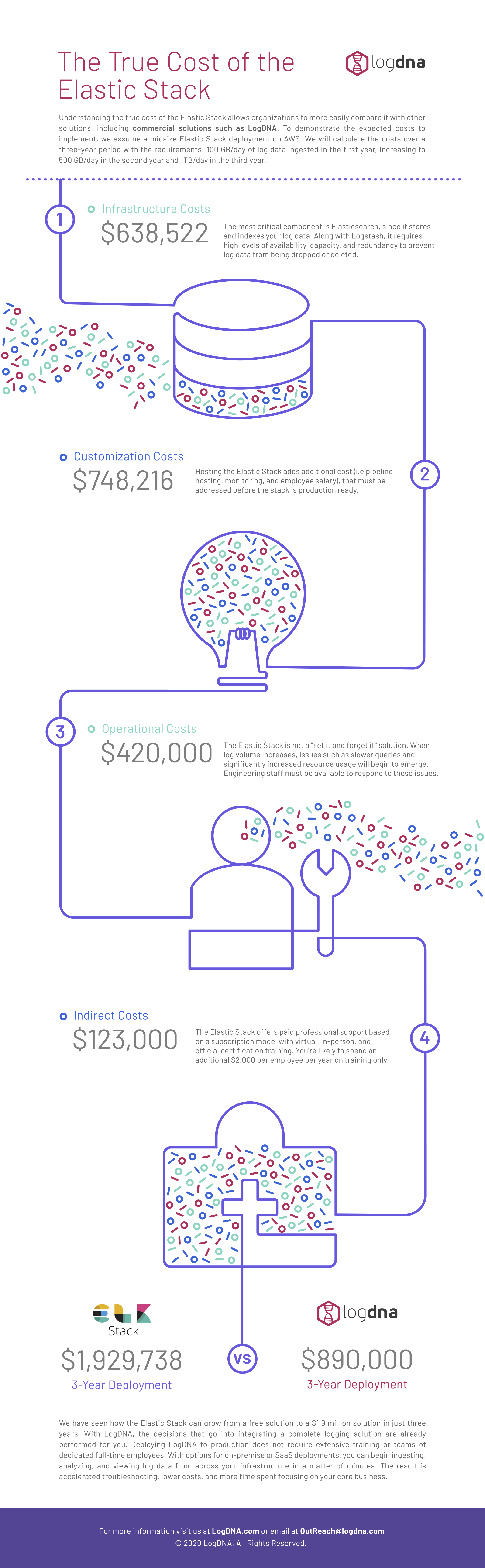 The True Cost of ELastic Stack