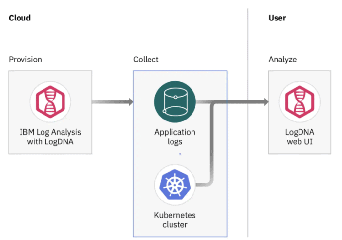 Kubernetes logging with IBM and LogDNA