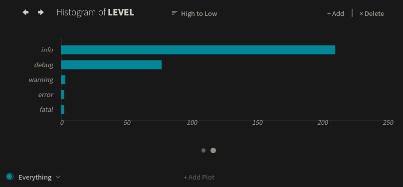 level-histogram