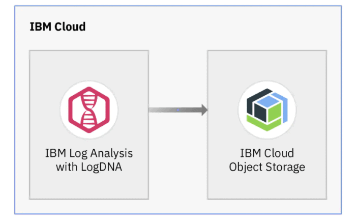 Archive logs to IBM Cloud Object Storage