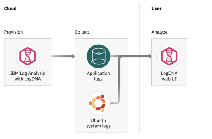 Monitor and manage Ubuntu logs in a centralized logging system on IBM Cloud