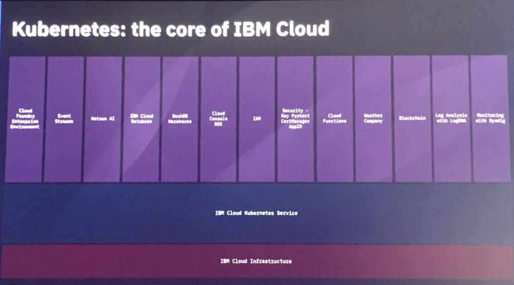 Kubernetes the core of IBM Cloud