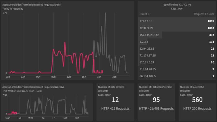 Server Sec Screen