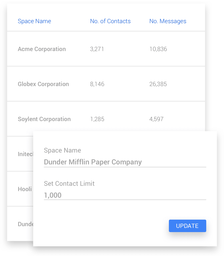manage multiple customers with sub-accounts aka spaces