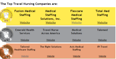 The top travel nursing companies