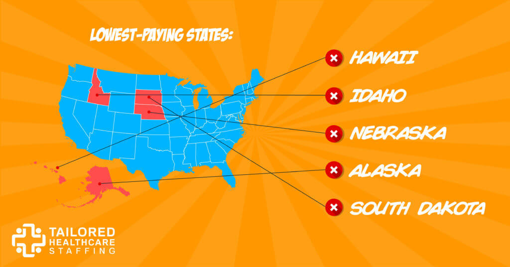 Graphic of states with low travel nurse pay.