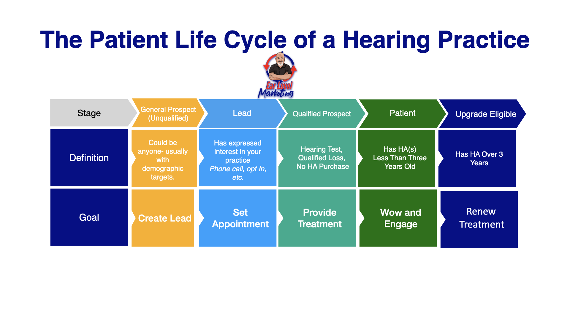 AN infographic displaying the stages of a patient life cycle.