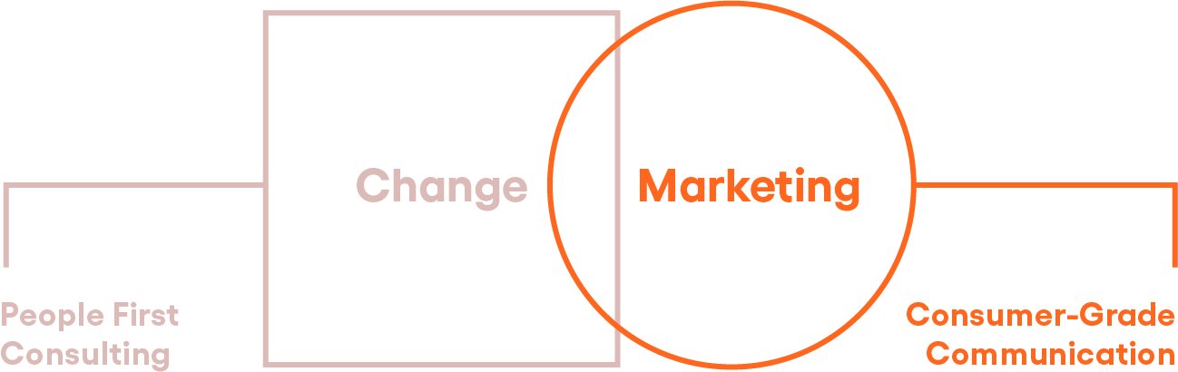 A simple diagram shows Change Marketing involves People First Consulting and Consumer Grade Communication