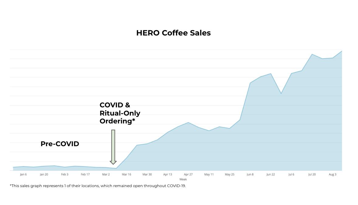 Hero Coffee Sales