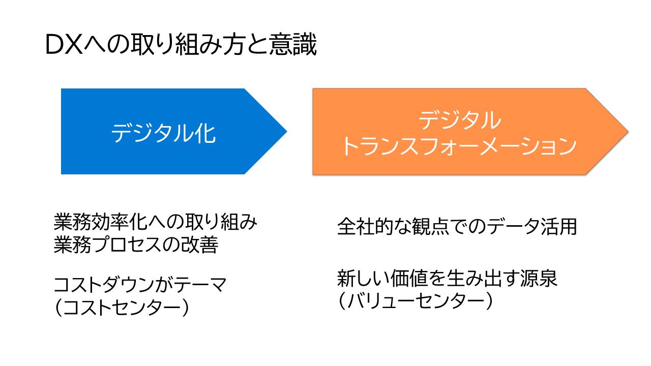 DX取り組みへの意識として、デジタル化とDX2つのフェーズがある