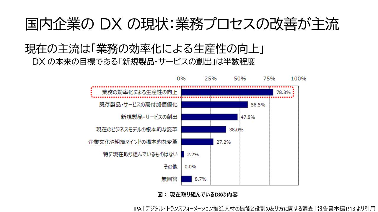 国内DXの目的は業務効率化が主流になっている