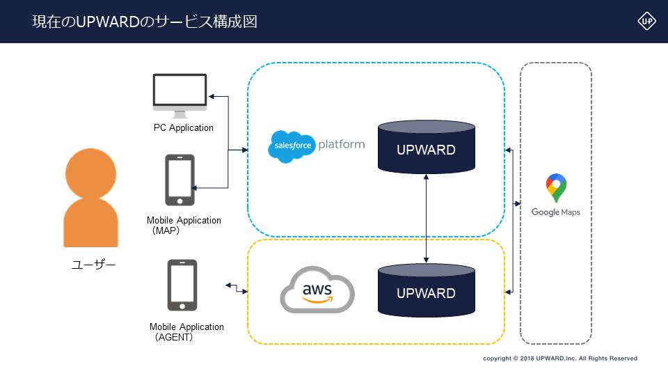 現在のUPWARD運用の図。Force.comとAWSを利用して運用している。