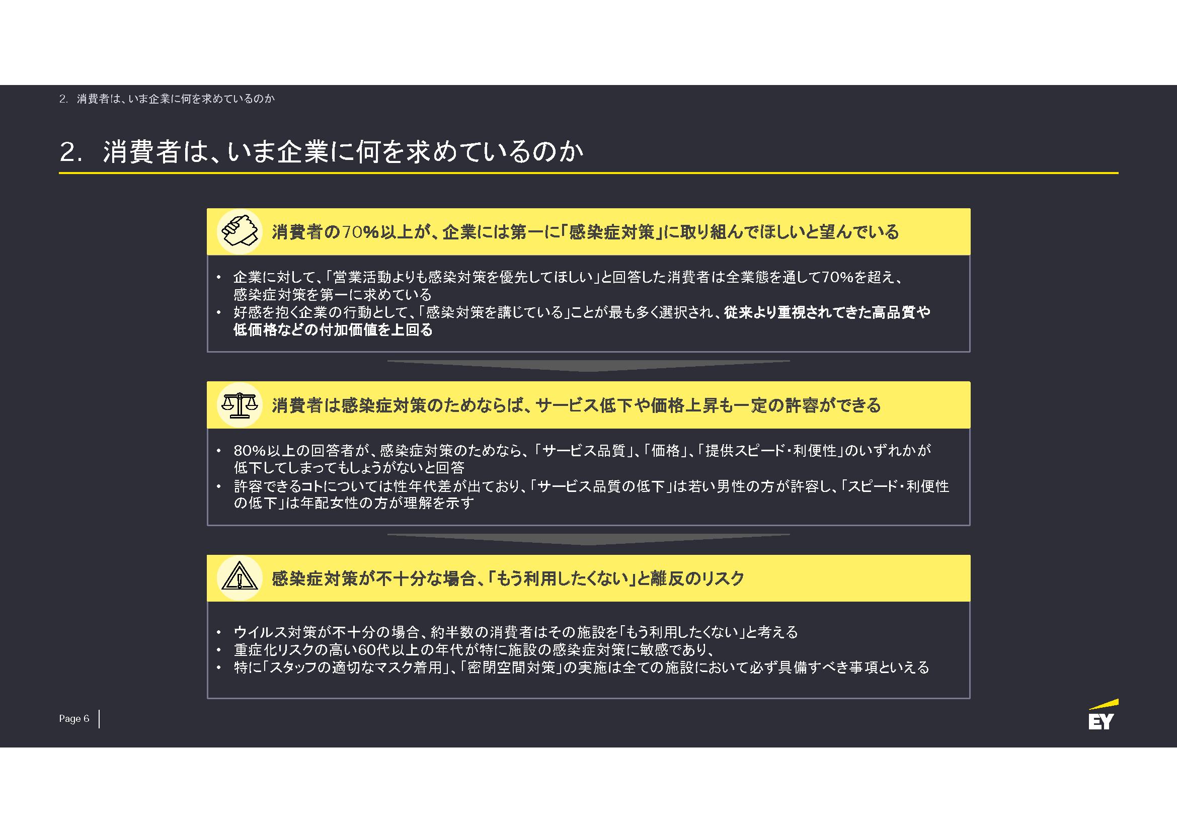 新型コロナウイルスによる日本の消費者の行動変容と企業に求められる対策_v1.01_ページ_06