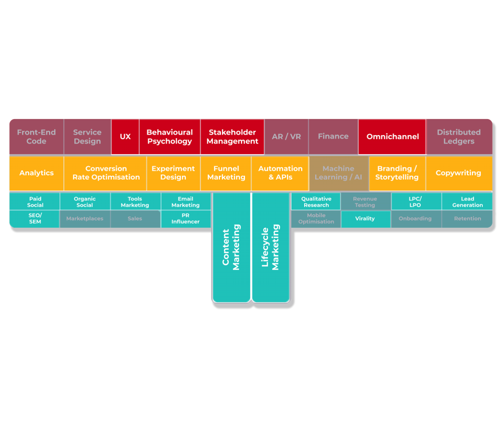 competences t shaped marketer growth tribe