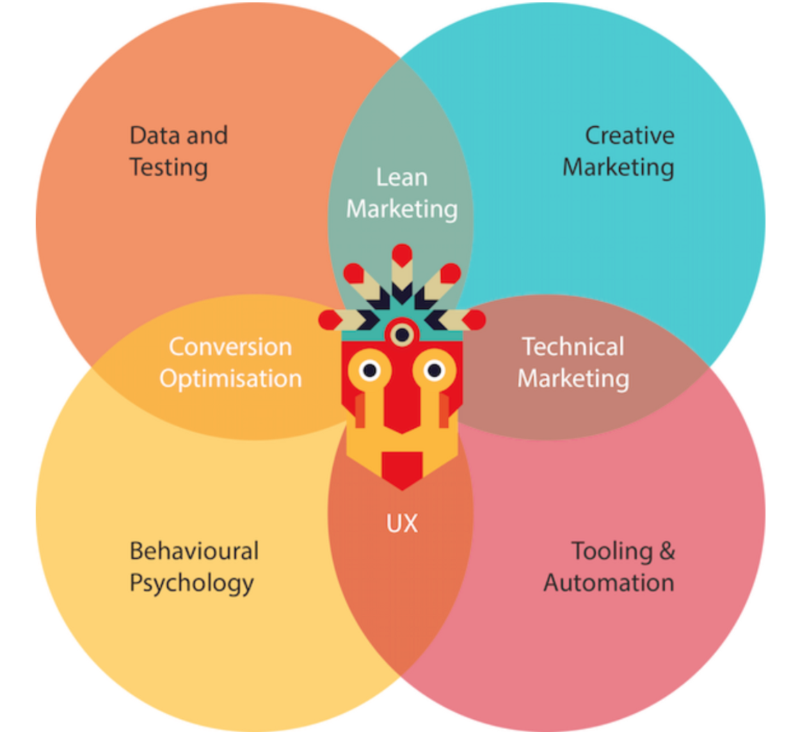 growth marketer competences growth tribe
