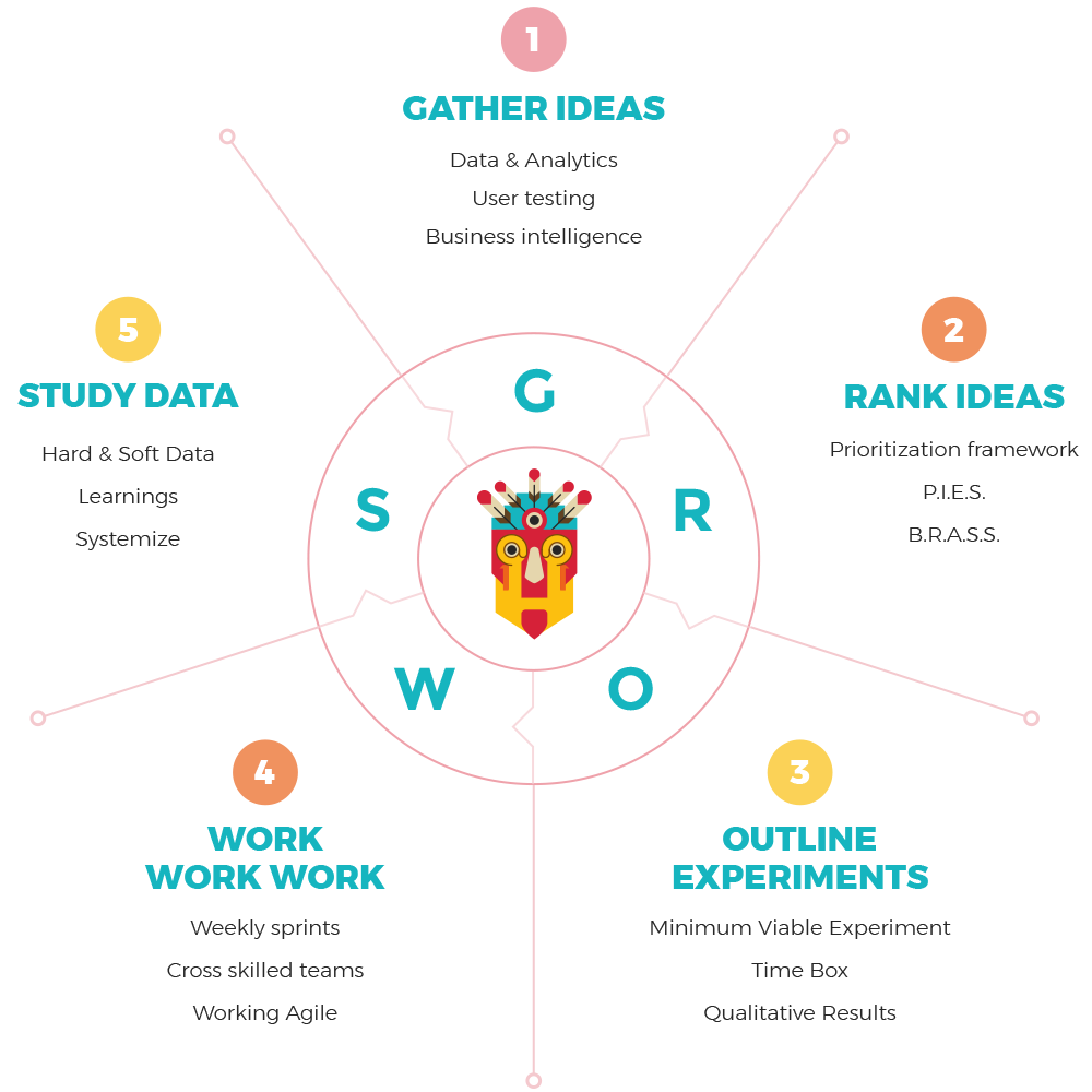 grows process growth tribe