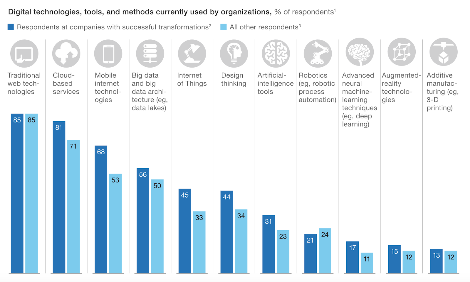 McKinsey Digital Technologies, Tools and Methods Graph