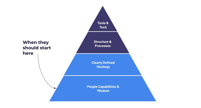 Human Centric Digital Transformation Pyramid