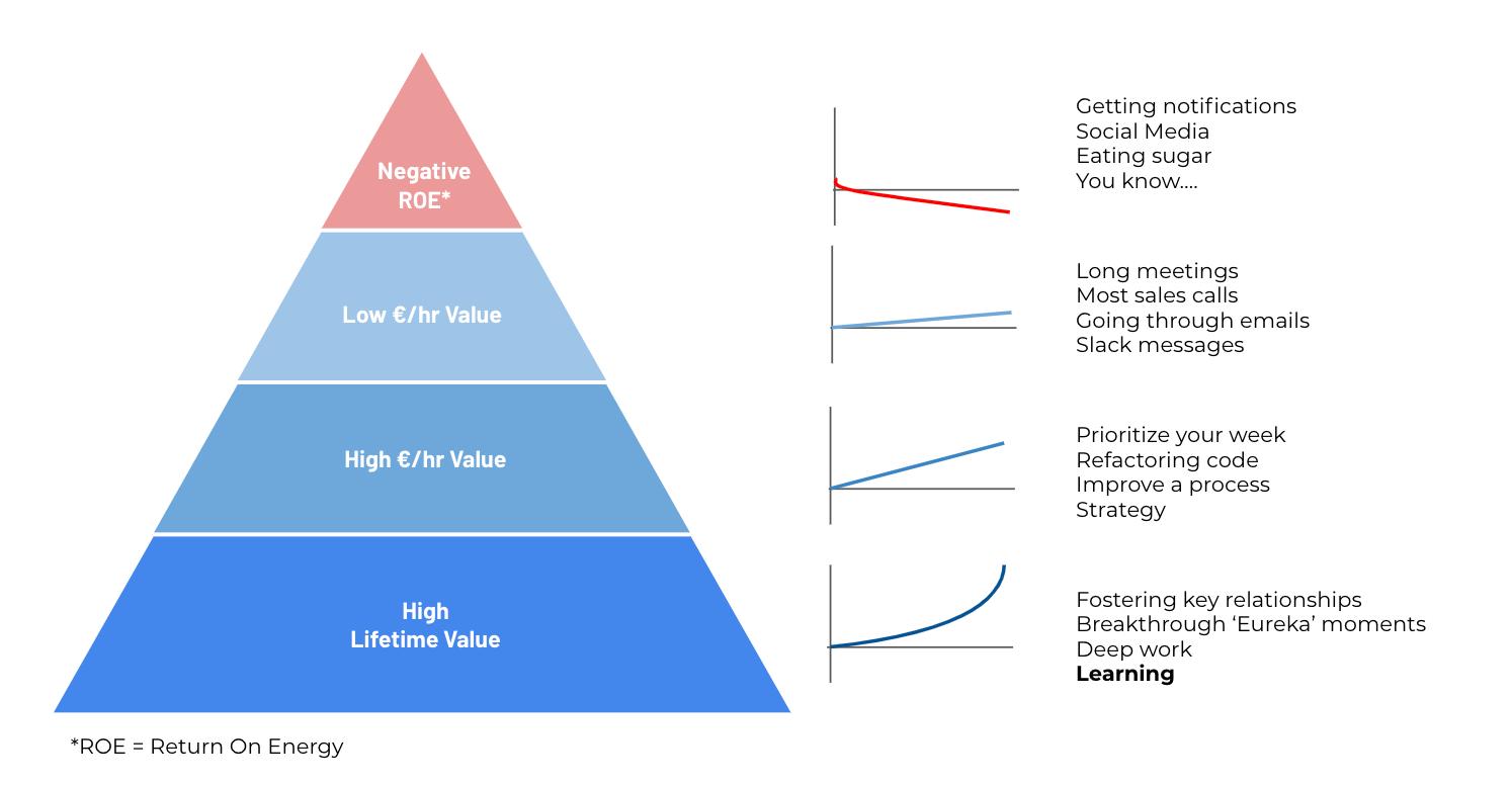 Return on Energy Pyramid