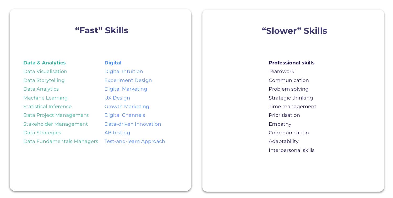 Fast Skills and Slow Skills