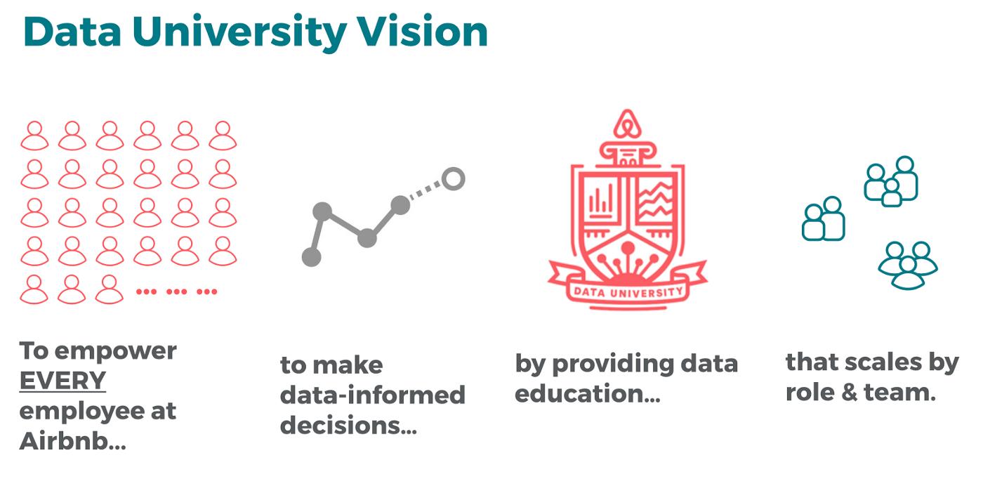 Airbnb Data University