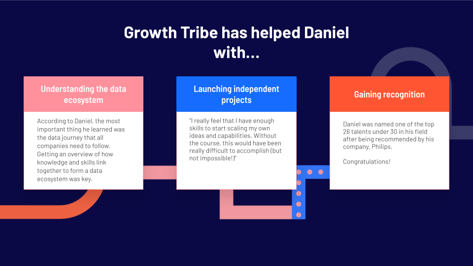 Here's what growth tribe helped Daniel with