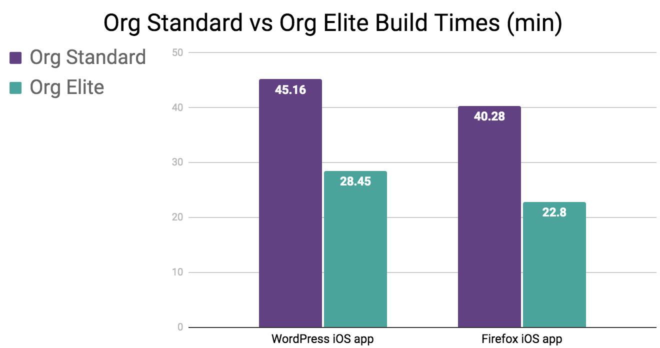 Org Standard vs Org Elite Build Times (min)