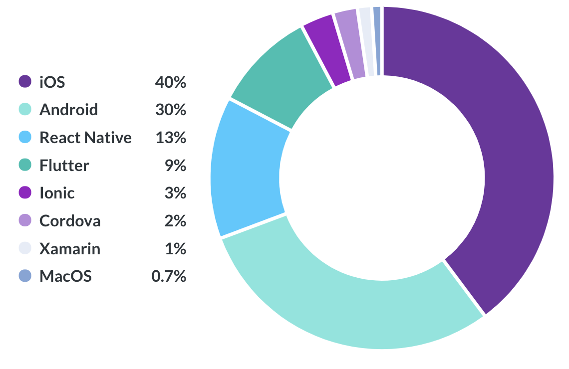 Apps built on Bitrise, by platform — 2020