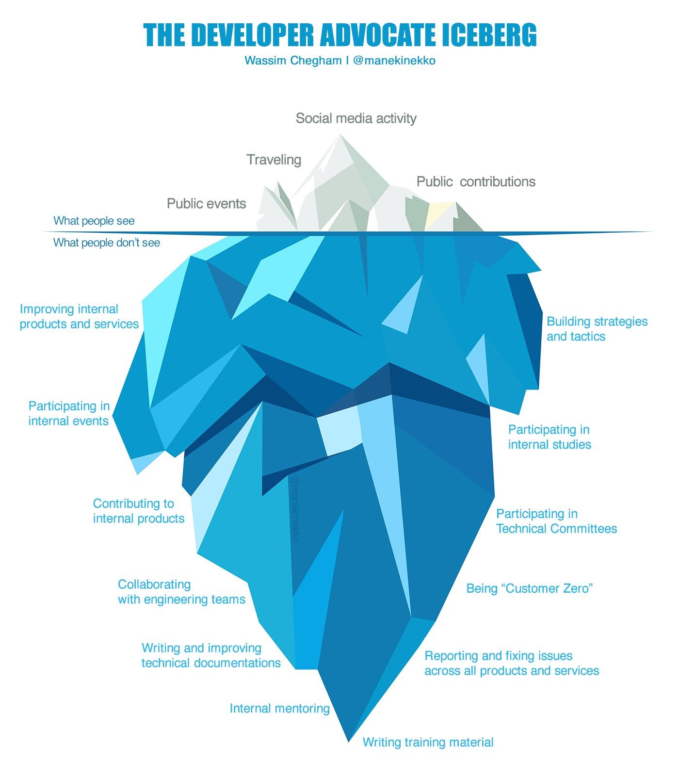 The developer advocate iceberg - Bitrise