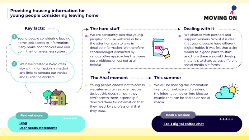 Providing housing information for young people considering leaving home