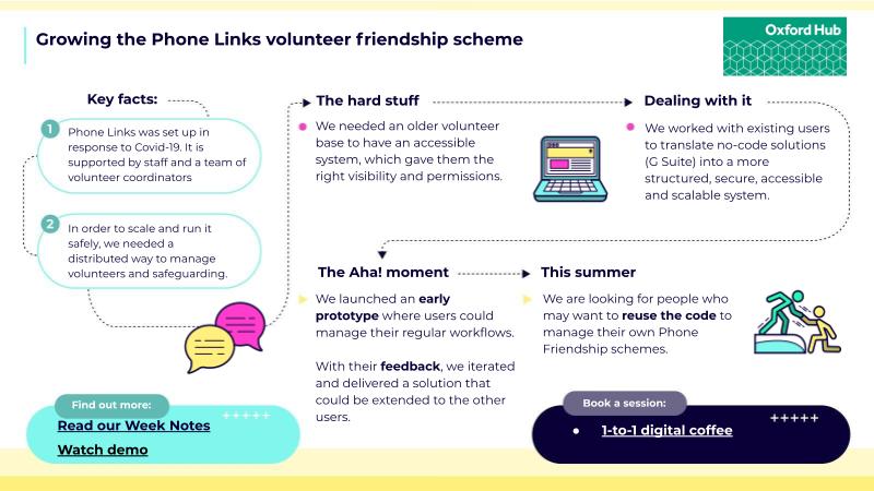 Growing the Phone Links volunteer friendship scheme
