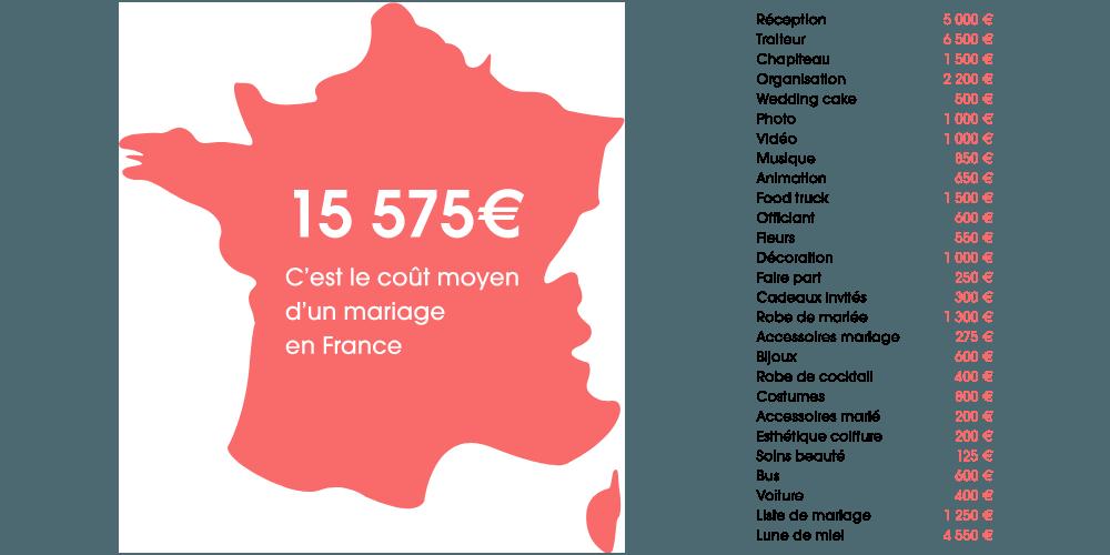 Carte de France du budget moyen d'un mariage en France